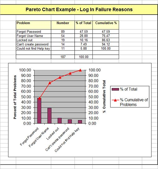 Example Quality Improvement Pareto Chart