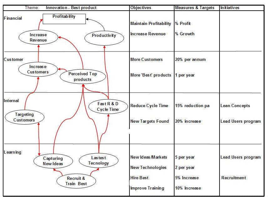 example apple inc balanced scorecard Bmw group canada nqi networking meeting january 11, 2008 page 1 the corporate balanced scorecard bmw group canada bmw group canada.