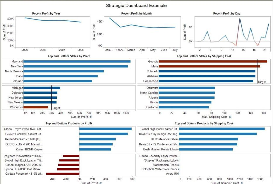 Income tax data dashboard for What is a planner dashboard