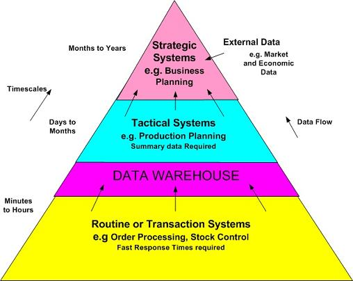 Business Systems and Data Warehouse