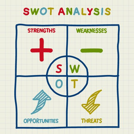 Definition of SWOT Analysis