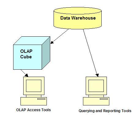 OLAP Access Tools