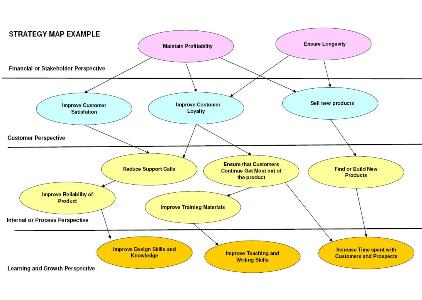 A Business Strategy Map